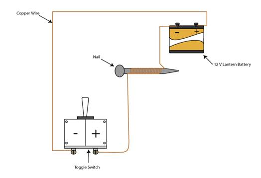 electromagnetic induction experiment diagram